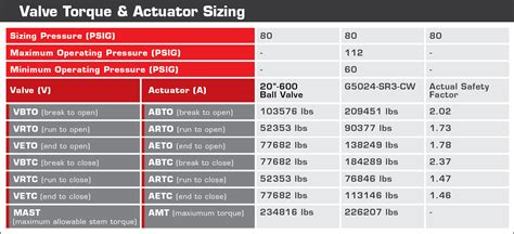 How To Properly Size An Actuator