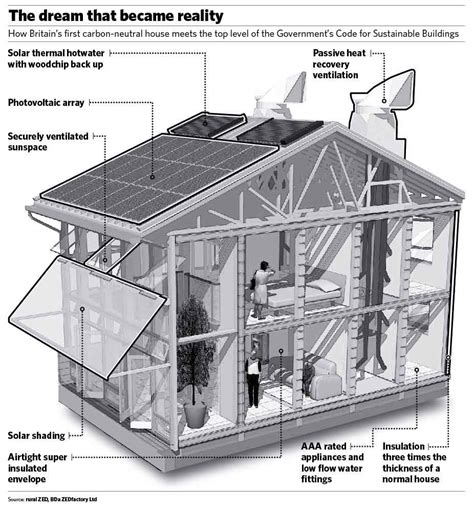 eco homes plans your house can be environmentally pros and cons