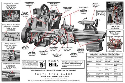 Image Gallery lubrication chart
