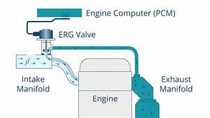 What Is An Egr Valve