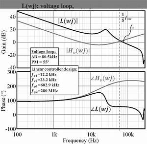 Bode Plots Of Two Different Designs  The Voltage Loop