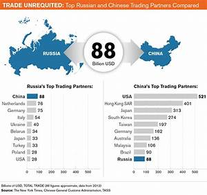 Trade Unrequited: Top Russian and Chinese Trading Partners ...