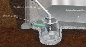 Sump Pumps Sump Pits In Connecticut Residential Resq