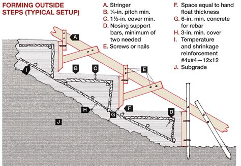 concrete forming tips sawdust in my socks shuttering steps staircase formwork