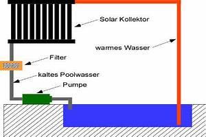 Pool Skimmer Selber Bauen : solar poolheizung selber bauen ~ Sanjose-hotels-ca.com Haus und Dekorationen
