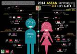 Average height of asians