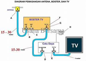 Jual Boster Penguat Sinyal Tv  Booster Antena  Toyosaki Di