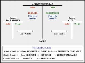 Emploi Comptable Le Havre : enregistrement comptable des flux economiques ~ Dailycaller-alerts.com Idées de Décoration