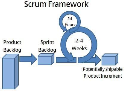 kanban  scrum  agile  detailed comparison  find