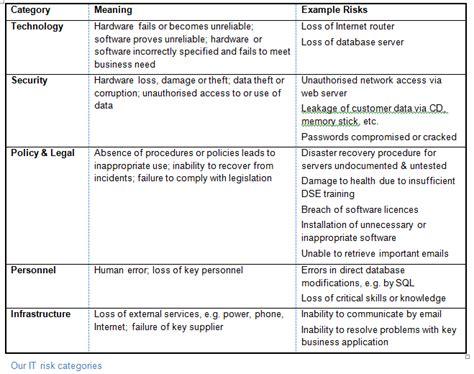 simple framework  smb  risk management techrepublic