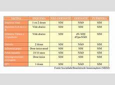 Calendario Vacinal da Mulher