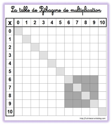 affichage table de multiplication 201 pingl 233 par tatar sur maths