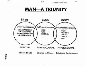 Image Result For Spirit Soul And Body Images