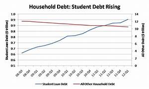 The Connection between Student Loans and Housing | Eye On ...