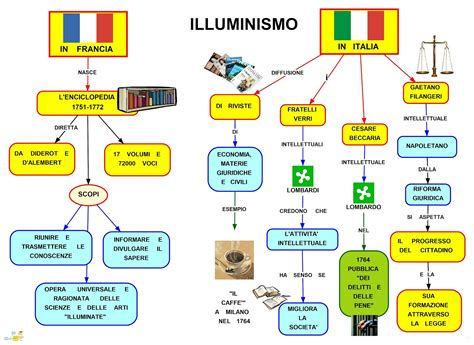 Illuministi Italiani Mapper Illuminismo In Francia E Italia
