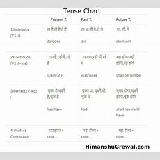 Learn Tenses Tenses Chart In Hindi Language Stepbystep Kya Aapko Nhi Pta…  English Speaking