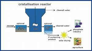 Kit - Research - Environmental Technology