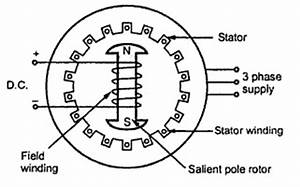 Kbreee  Construction Of Three Phase Synchronous Motor