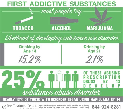 Teen Substance Abuse Statistics Infographics Teen