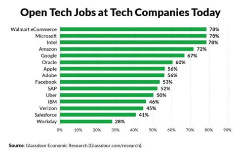 jobs tech highest paying non companies job technical roles glassdoor open software positions openings nearly finds study half business tweet