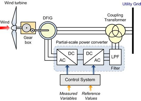 Active Power Control Grid Connected Dfig Wind With