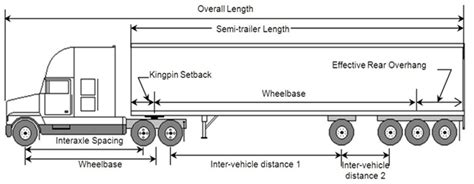 weights  dimensions  vehicles regulations motor vehicle