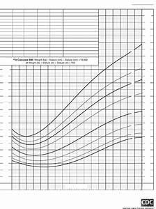 Bmi Charts Children Girls Body Mass Index For Age Percentiles Edit Fill