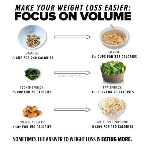 While you do need to change the type of food, and how much you eat, you don't have to starve. The Benefits of Volume Eating - Cheat Day Design