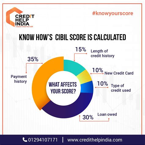 A cibil score of 750 or above in your credit report is ideal and will aid in qualifying you for personal loans and credit cards. How CIBIL Score Is Calculated? | Improve credit, Credit ...