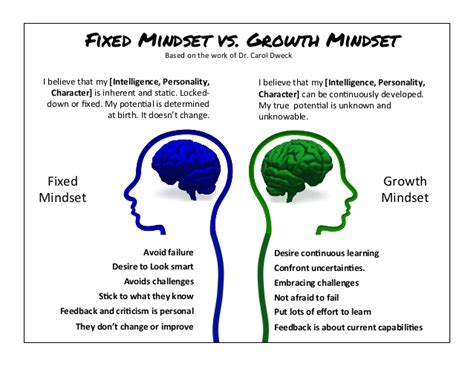 fixed or growth mindset social anxiety forum