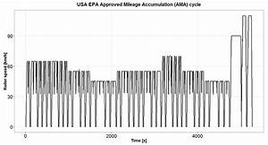 Usa Epa Approved Mileage Accumulation  Ama  Cycle