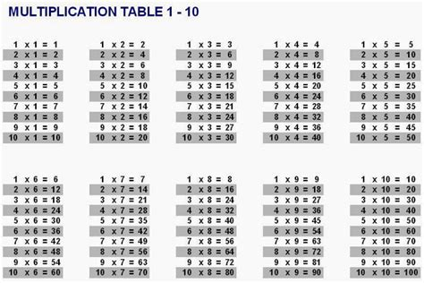 multiplication table 1 10 talk and chats all about