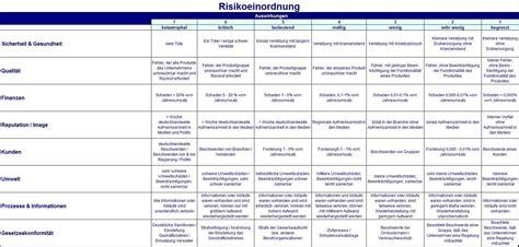 risikosteuerung im risikomanagementprozess axel schroeder