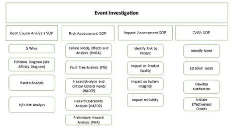 steps  properly navigate  event investigation