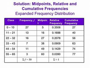 2.1 Part 1 - Frequency Distributions