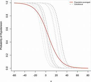 Comparison of predictor approaches for longitudinal binary ...
