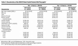 Patient Chart Contents Large Scale Validation Of The Centor And Mcisaac Scores To