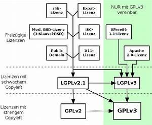 Gnu Gplv3  Eine Kurzanleitung - Gnu Projekt