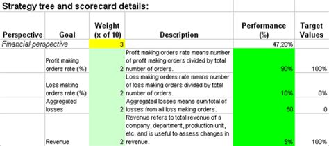 track  performance  operations  kpis  excel