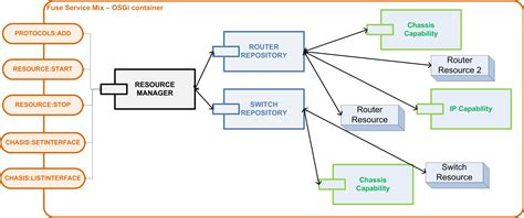 system architecture opennaas confluence