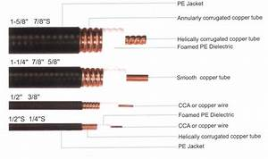 Types of coaxial cable types of coaxial cable cable and twins greentooth Images