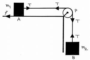 Free Body Diagram Pulley