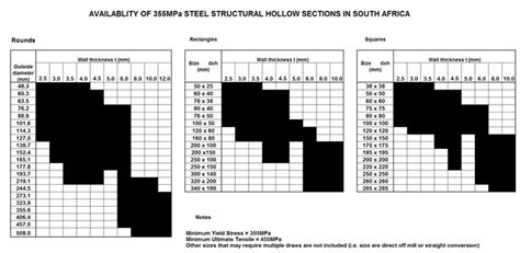 S355 Structural Tubing Association Of Steel And