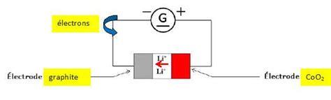 transformation chimique  transfert electrique ondes electromagnetiques bac stl