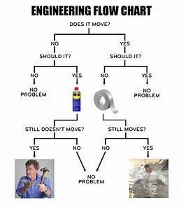 Engineers Flow Chart    Thegrandtour