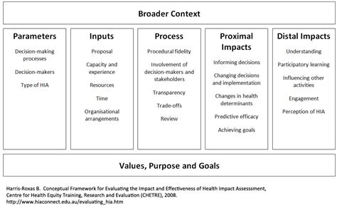 HIA Connect - Conceptual Framework for Evaluating the