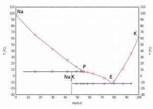 File Phase Diagram Potassium Sodium S L Svg