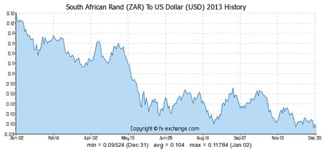 south rand zar to us dollar usd currency exchange today foreign currency exchange
