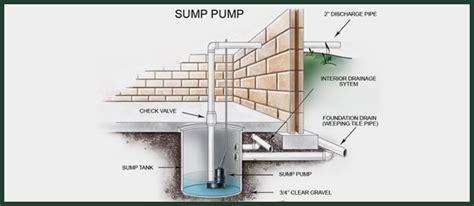 sump pump oquinns plumbing