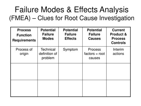 process failure modes and effects analysis ppt finding the root cause identifying the context for